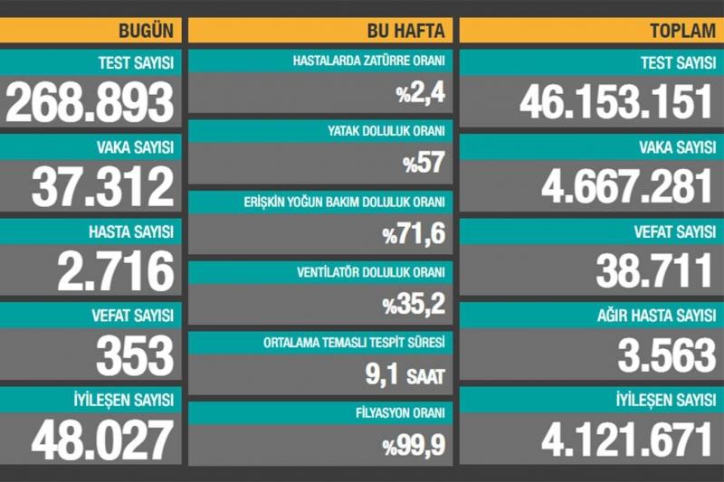 Türkiye'de son 24 saatte Covid-19'dan 353 kişi vefat etti