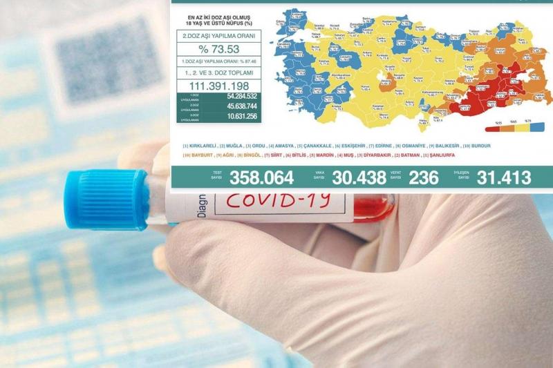 Türkiye'de son 28 saatte vaka ve vefat sayısında artış yaşandı
