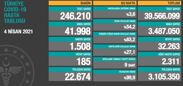 Türkiye'de yükselen Covid-19 vaka sayılarında günler sonra düşüş yaşandı
